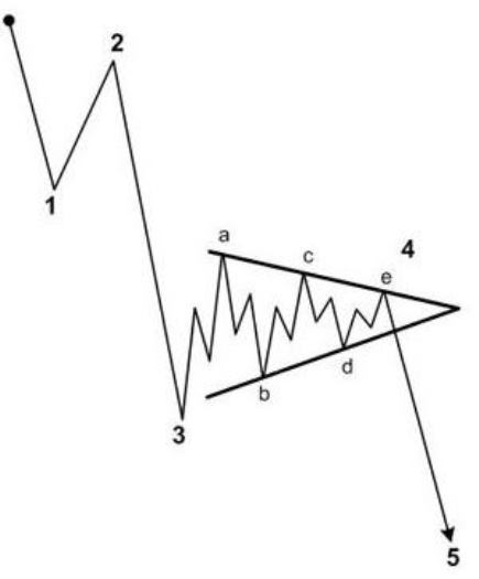 Elliott Wave Training